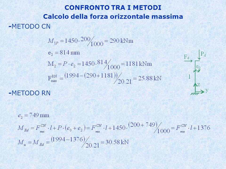 CONFRONTO TRA I METODI Calcolo della forza orizzontale massima -METODO CN -METODO RN