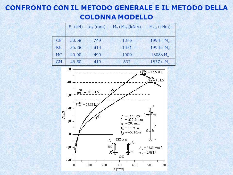 CONFRONTO CON IL METODO GENERALE E IL METODO DELLA COLONNA MODELLO F u (kN)e 2 (mm)M 2 +M IP (kNm)M E,d (kNm) CN30.5874913761994= M u RN25.8881414711994= M u MC40.0049010001808<M u GM46.504198971837< M u