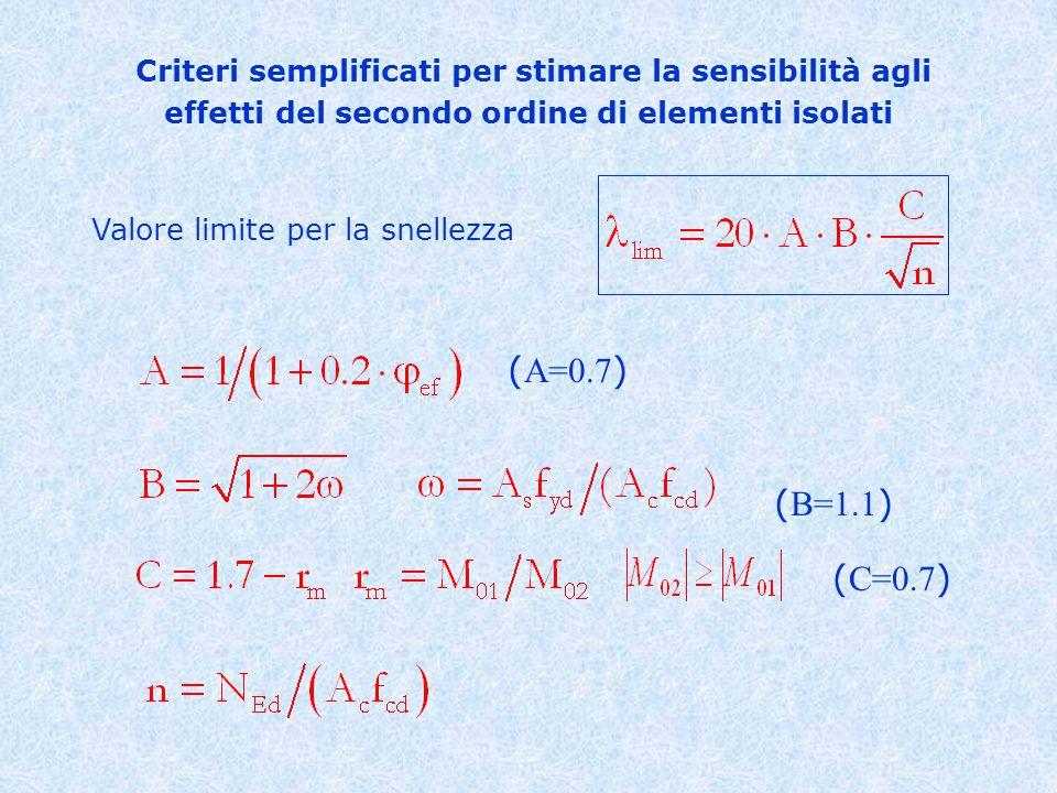 Valore limite per la snellezza Criteri semplificati per stimare la sensibilità agli effetti del secondo ordine di elementi isolati ( A=0.7 ) ( C=0.7 ) ( B=1.1 )