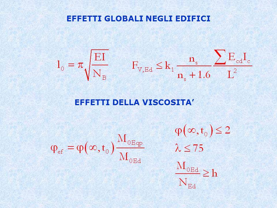 Metodo Generale (GM) (Analisi in presenza di non linearità geometrica e meccanica) Metodo della Rigidezza Nominale (RN) (Metodo P-D,valutazione dei fattori di amplificazione degli effetti di primo ordine secondo il metodo della colonna modello migliorato) Metodo della Curvatura Nominale (CN) (Metodo del momento complementare) I METODI DI MISURA DELLA SICUREZZA