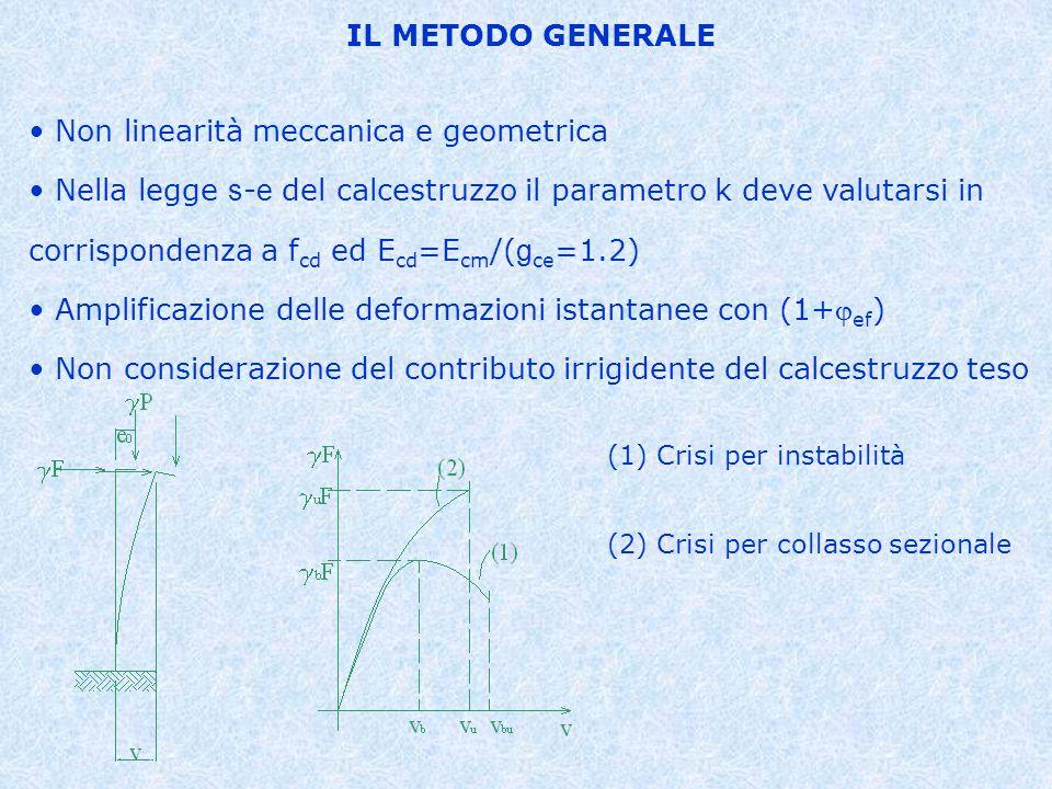 Non linearità meccanica e geometrica Nella legge s - e del calcestruzzo il parametro k deve valutarsi in corrispondenza a f cd ed E cd =E cm /( g ce =1.2) Amplificazione delle deformazioni istantanee con (1+ ef ) Non considerazione del contributo irrigidente del calcestruzzo teso IL METODO GENERALE (1) Crisi per instabilità (2) Crisi per collasso sezionale