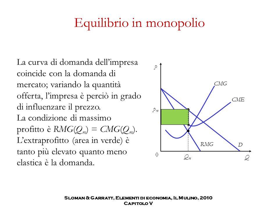 Sloman & Garratt, Elementi di economia, Il Mulino, 2010 Capitolo V Equilibrio in monopolio La curva di domanda dell'impresa coincide con la domanda di