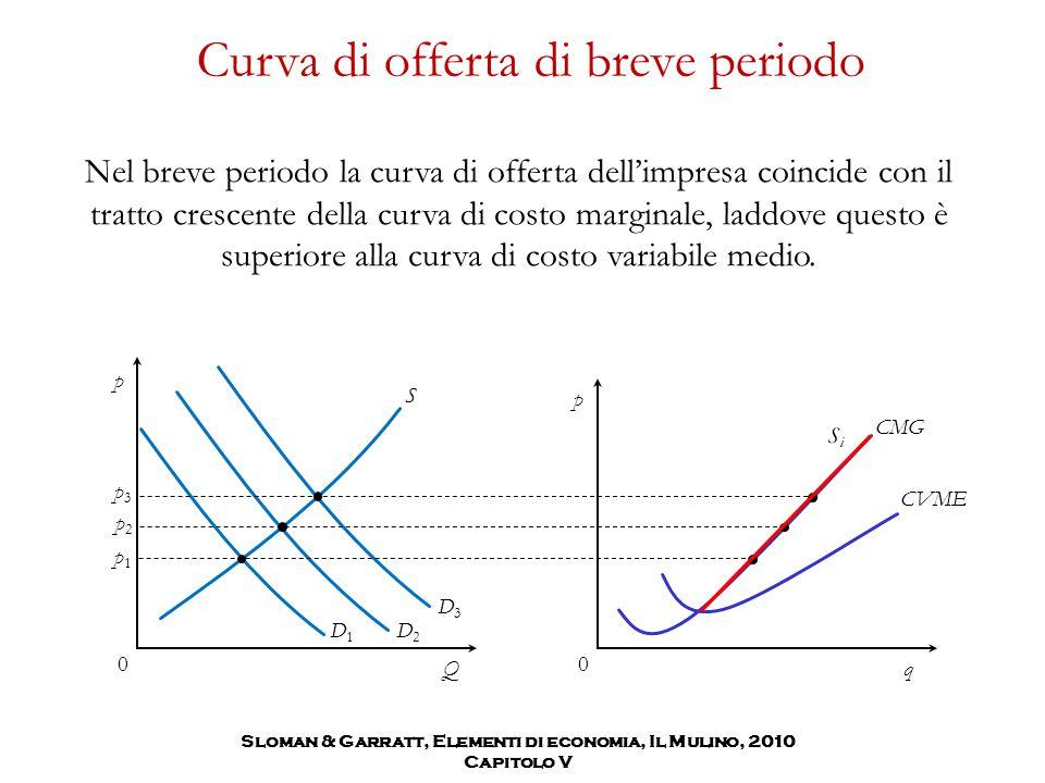 Sloman & Garratt, Elementi di economia, Il Mulino, 2010 Capitolo V Curva di offerta di breve periodo Nel breve periodo la curva di offerta dell'impresa coincide con il tratto crescente della curva di costo marginale, laddove questo è superiore alla curva di costo variabile medio.