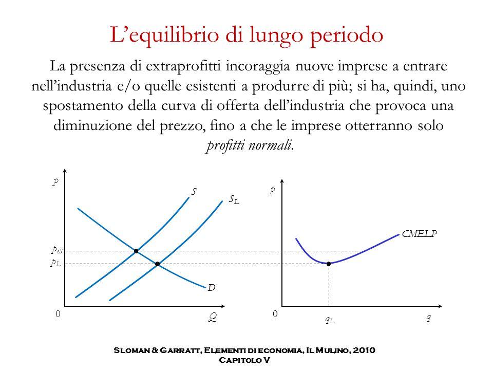 Sloman & Garratt, Elementi di economia, Il Mulino, 2010 Capitolo V D S L'equilibrio di lungo periodo La presenza di extraprofitti incoraggia nuove imp