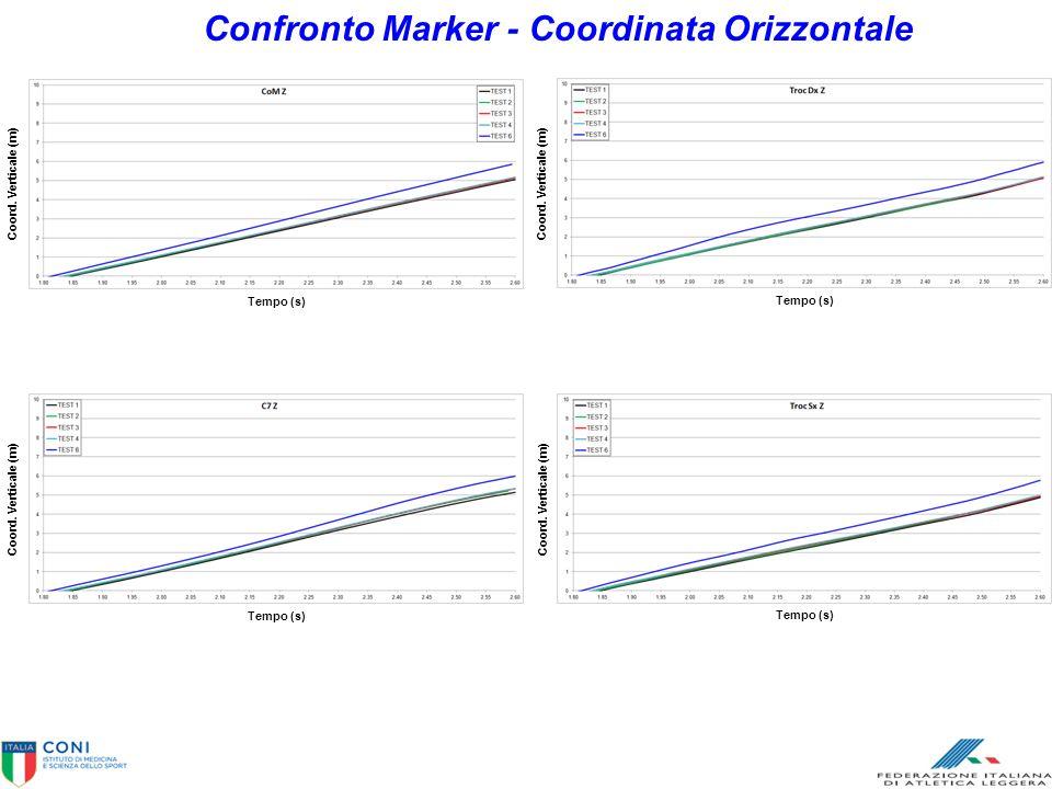 Confronto Marker - Coordinata Orizzontale Tempo (s) Coord. Verticale (m) Tempo (s) Coord. Verticale (m) Tempo (s) Coord. Verticale (m) Tempo (s) Coord