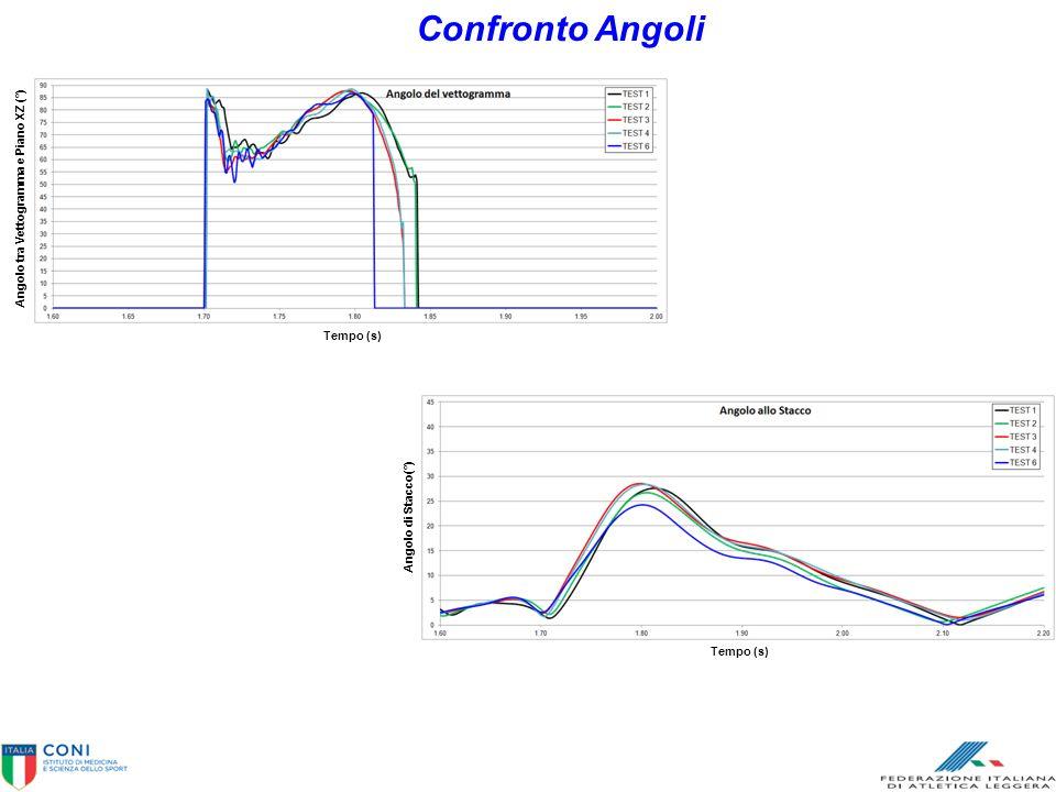 Confronto Angoli Tempo (s) Angolo di Stacco(°) Angolo tra Vettogramma e Piano XZ (°) Tempo (s)