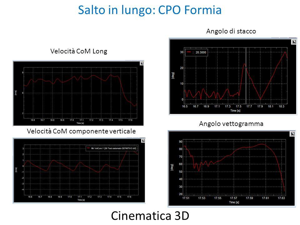 Cinematica 3D Salto in lungo: CPO Formia Angolo di stacco Angolo vettogramma Velocità CoM Long Velocità CoM componente verticale