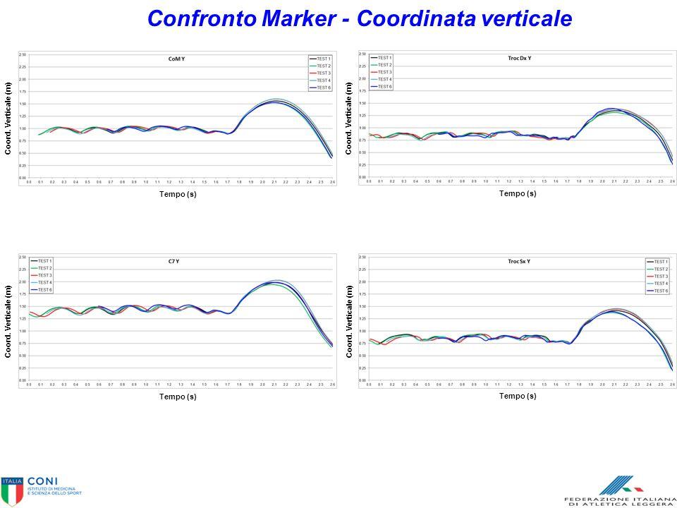 Confronto Marker - Coordinata verticale Tempo (s) Coord. Verticale (m) Tempo (s) Coord. Verticale (m) Tempo (s) Coord. Verticale (m) Tempo (s) Coord.