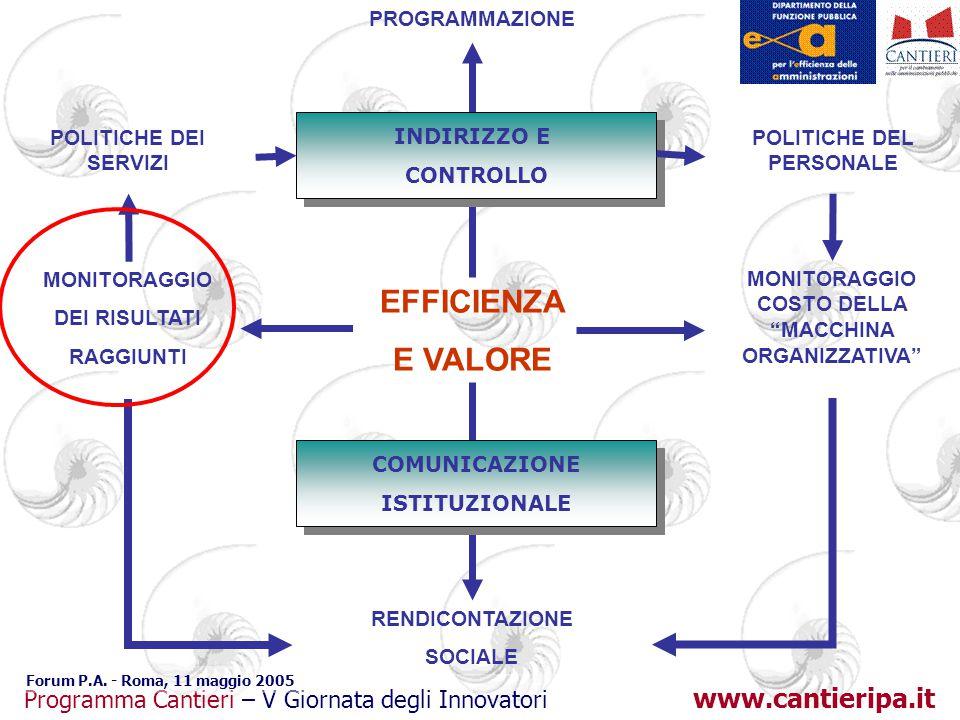 www.cantieripa.it Programma Cantieri – V Giornata degli Innovatori Forum P.A. - Roma, 11 maggio 2005 EFFICIENZA E VALORE PROGRAMMAZIONE RENDICONTAZION