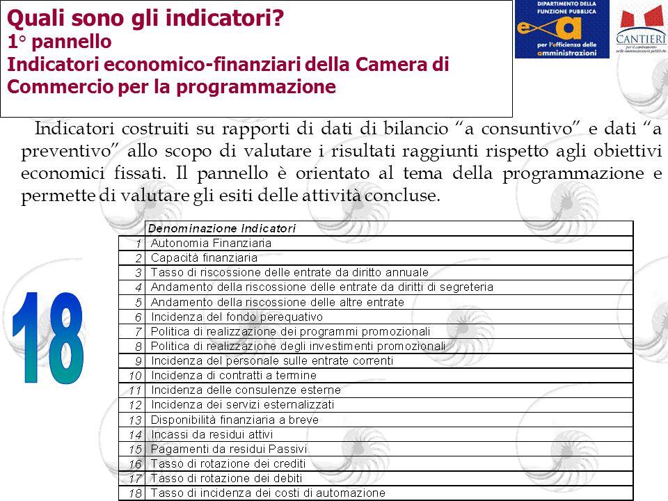 Quali sono gli indicatori? 1° pannello Indicatori economico-finanziari della Camera di Commercio per la programmazione Indicatori costruiti su rapport