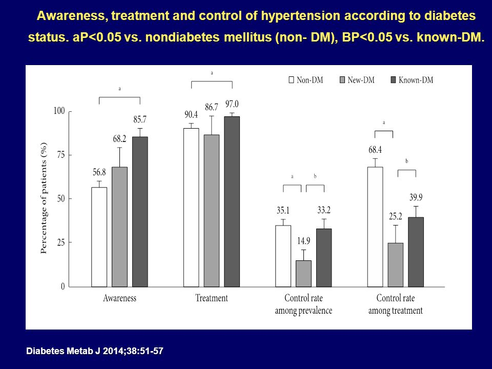Awareness, treatment and control of hypertension according to diabetes status.