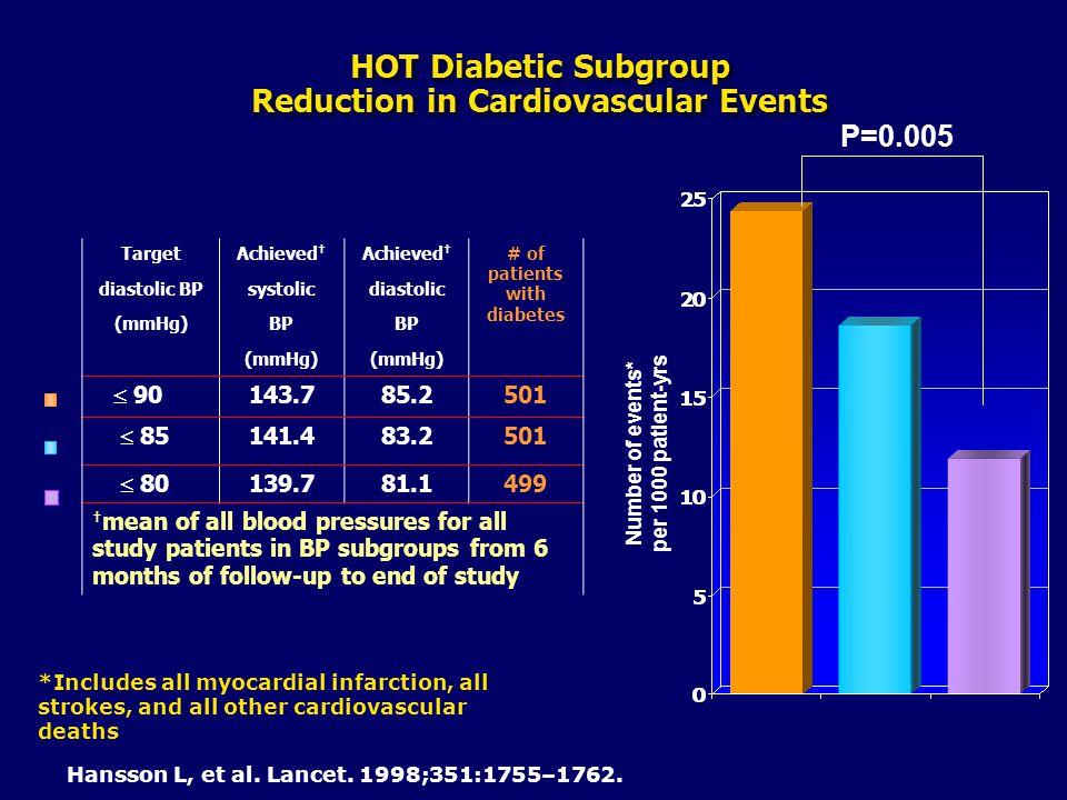 HOT Diabetic Subgroup Reduction in Cardiovascular Events Hansson L, et al. Lancet. 1998;351:1755–1762. Number of events* per 1000 patient-yrs P=0.005