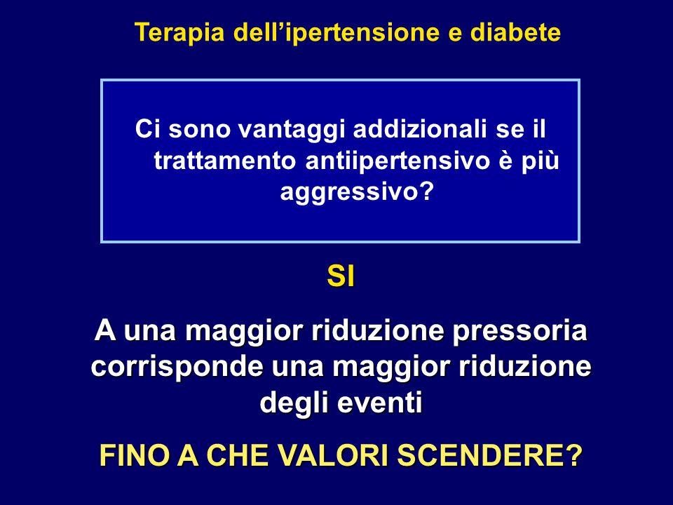 Terapia dell'ipertensione e diabete Ci sono vantaggi addizionali se il trattamento antiipertensivo è più aggressivo? SI A una maggior riduzione presso