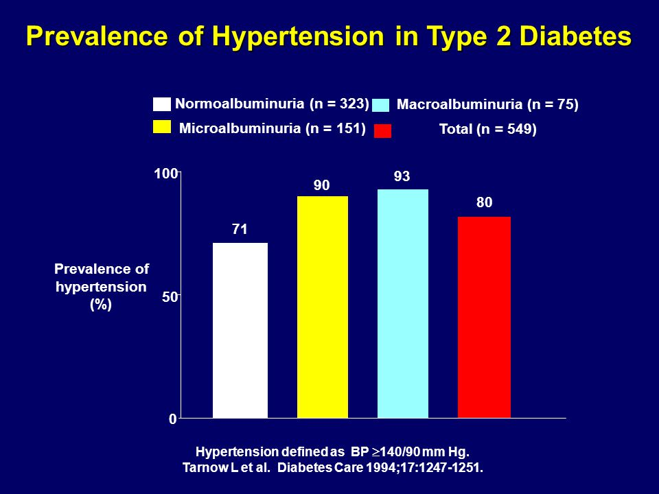 Prevalence of Hypertension in Type 2 Diabetes Prevalence of hypertension (%) 0 50 100 Normoalbuminuria (n = 323) Microalbuminuria (n = 151) Macroalbuminuria (n = 75) Total (n = 549) Hypertension defined as BP  140/90 mm Hg.
