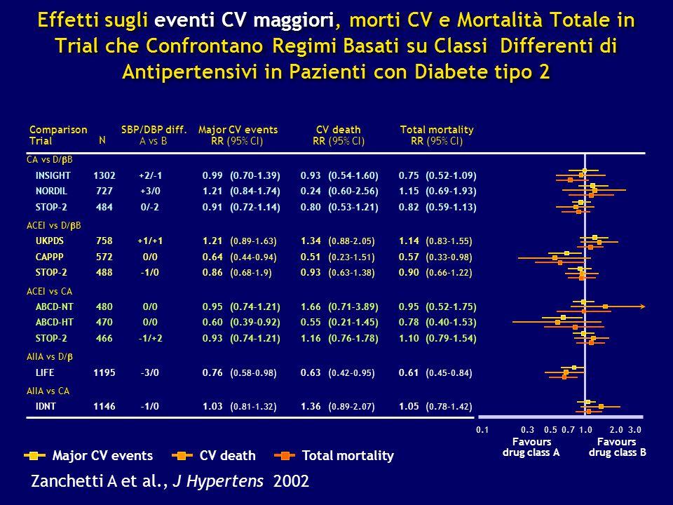 Zanchetti A et al., J Hypertens 2002 Effetti sugli eventi CV maggiori, morti CV e Mortalità Totale in Trial che Confrontano Regimi Basati su Classi Di