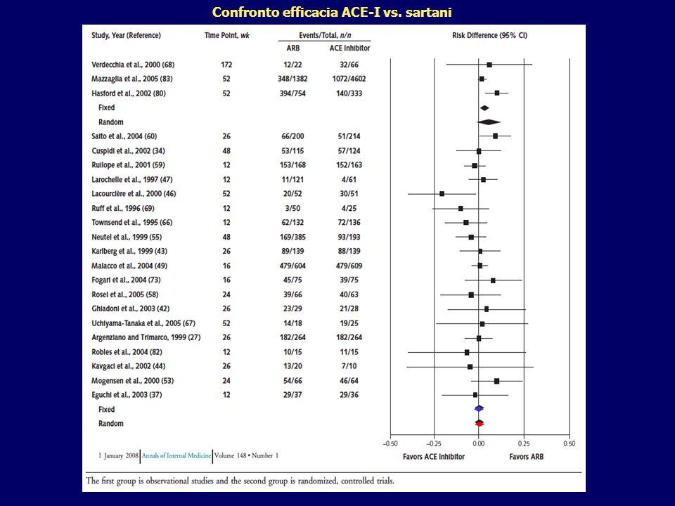 Confronto efficacia ACE-I vs. sartani