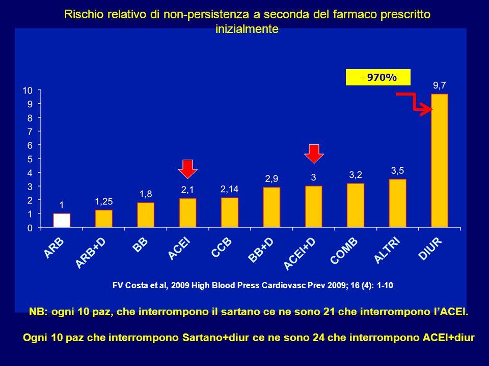 Rischio relativo di non-persistenza a seconda del farmaco prescritto inizialmente +970% FV Costa et al, 2009 High Blood Press Cardiovasc Prev 2009; 16