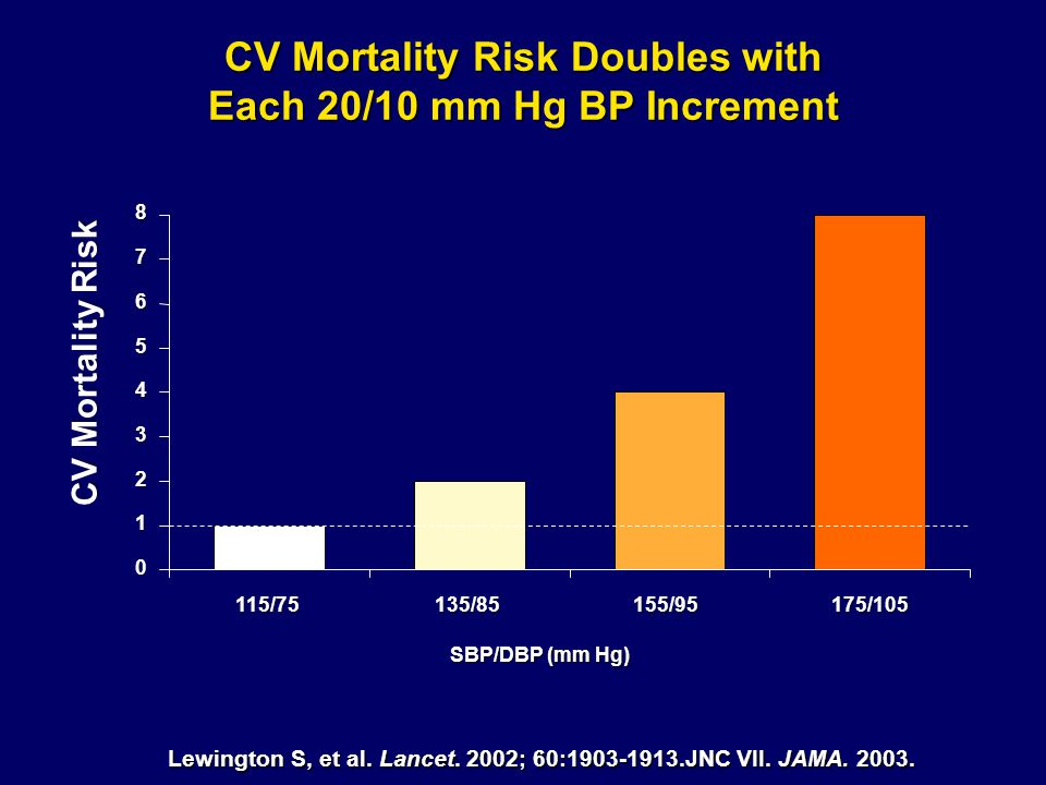 CV Mortality Risk Doubles with Each 20/10 mm Hg BP Increment Lewington S, et al. Lancet. 2002; 60:1903-1913.JNC VII. JAMA. 2003. CV Mortality Risk SBP
