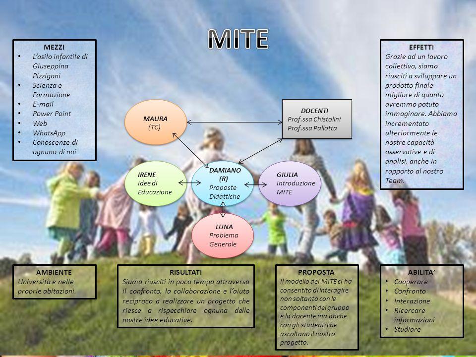 MEZZI L'asilo infantile di Giuseppina Pizzigoni Scienza e Formazione E-mail Power Point Web WhatsApp Conoscenze di ognuno di noi AMBIENTE Università e