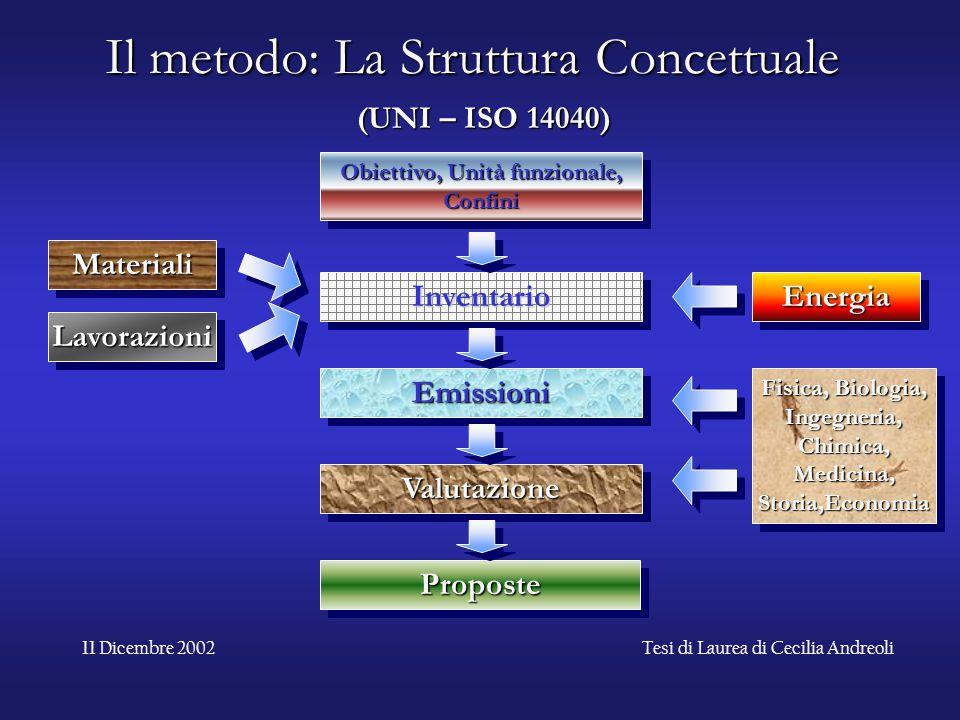11 Dicembre 2002Tesi di Laurea di Cecilia Andreoli Il metodo: La Struttura Concettuale Obiettivo, Unità funzionale, Confini InventarioInventario Emiss