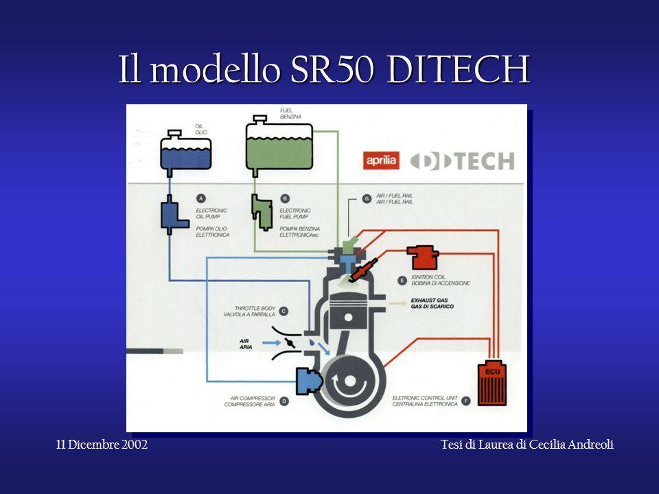 11 Dicembre 2002Tesi di Laurea di Cecilia Andreoli Il modello SR50 DITECH