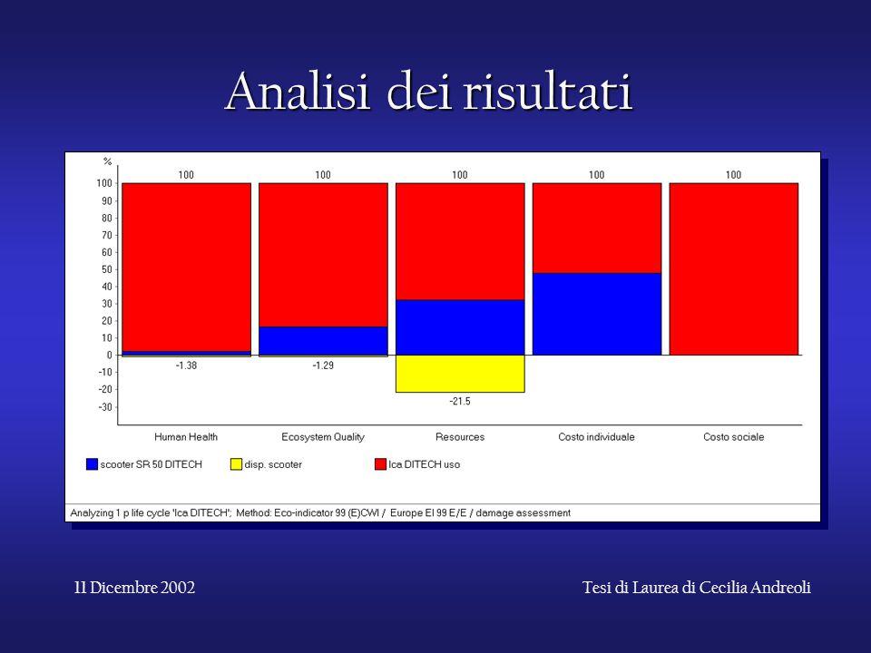 11 Dicembre 2002Tesi di Laurea di Cecilia Andreoli Analisi dei risultati