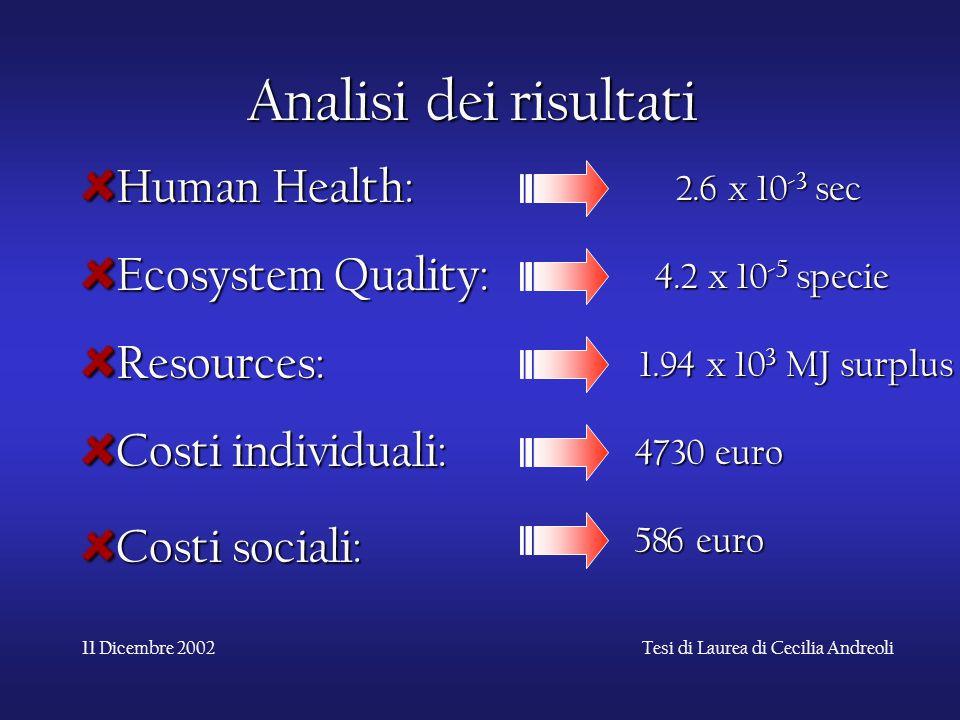 11 Dicembre 2002Tesi di Laurea di Cecilia Andreoli Analisi dei risultati Human Health: Ecosystem Quality: Resources: Costi individuali: Costi sociali: