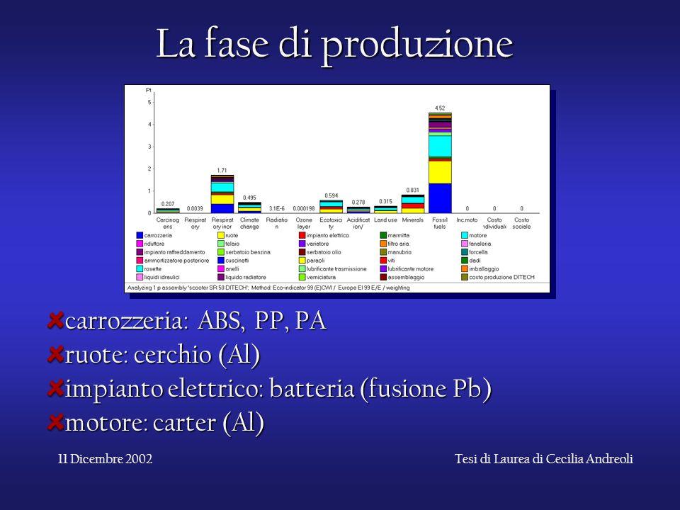 11 Dicembre 2002Tesi di Laurea di Cecilia Andreoli La fase di produzione carrozzeria: ABS, PP, PA ruote: cerchio (Al) impianto elettrico: batteria (fu