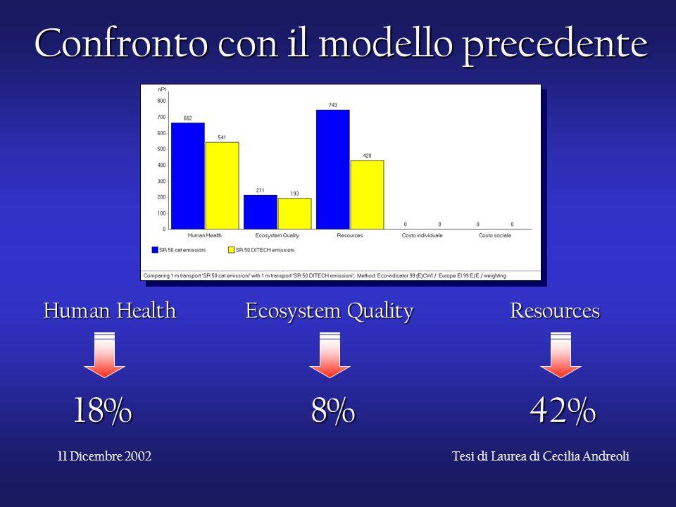 11 Dicembre 2002Tesi di Laurea di Cecilia Andreoli Confronto con il modello precedente Human Health Ecosystem Quality Resources 18%42%8%