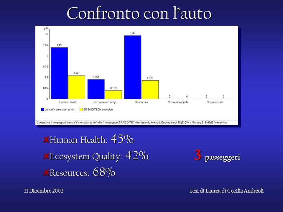 11 Dicembre 2002Tesi di Laurea di Cecilia Andreoli Confronto con l'auto Human Health: 45% Ecosystem Quality: 42% Resources: 68% 3 passeggeri