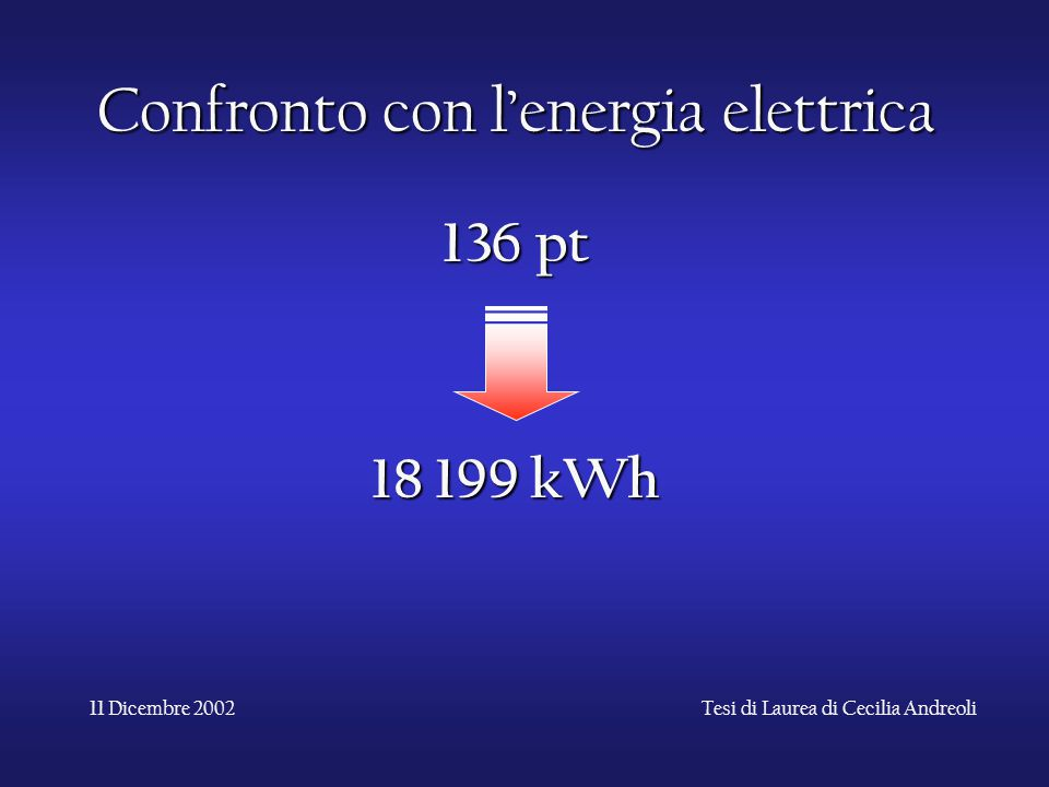 11 Dicembre 2002Tesi di Laurea di Cecilia Andreoli Confronto con l'energia elettrica 136 pt 18 199 kWh