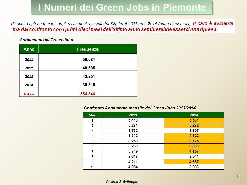 I Numeri dei Green Jobs in Piemonte  Rispetto agli andamenti degli avviamenti ricavati dal Silp tra il 2011 ed il 2014 (primi dieci mesi) il calo è evidente ma dal confronto con i primi dieci mesi dell'ultimo anno sembrerebbe esserci una ripresa.