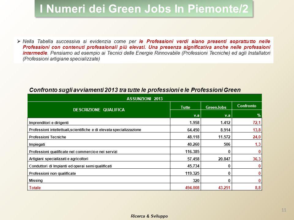 I Numeri dei Green Jobs In Piemonte/2  Nella Tabella successiva si evidenzia come per le Professioni verdi siano presenti soprattutto nelle Professioni con contenuti professionali più elevati.
