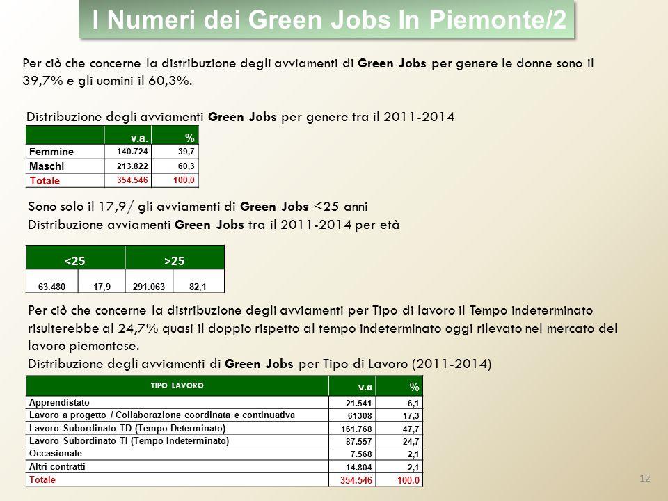 v.a.% Femmine 140.72439,7 Maschi 213.82260,3 Totale 354.546100,0 Per ciò che concerne la distribuzione degli avviamenti di Green Jobs per genere le donne sono il 39,7% e gli uomini il 60,3%.