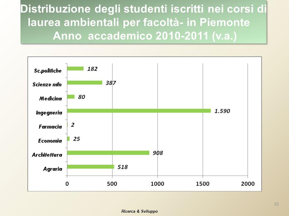 15 Ricerca & Sviluppo Distribuzione degli studenti iscritti nei corsi di laurea ambientali per facoltà- in Piemonte Anno accademico 2010-2011 (v.a.)