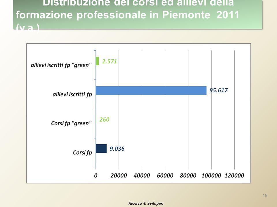 16 Ricerca & Sviluppo Distribuzione dei corsi ed allievi della formazione professionale in Piemonte 2011 (v.a.)