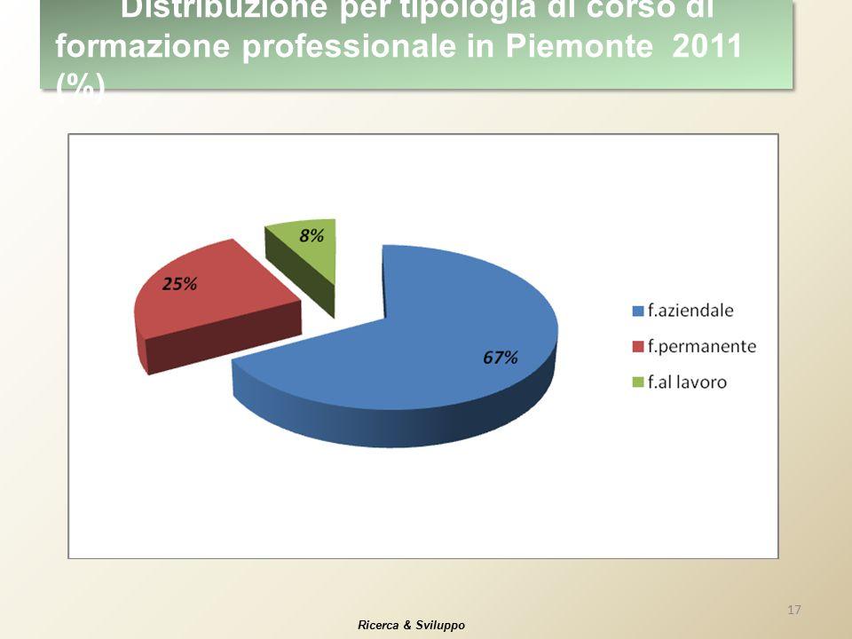 17 Ricerca & Sviluppo Distribuzione per tipologia di corso di formazione professionale in Piemonte 2011 (%)