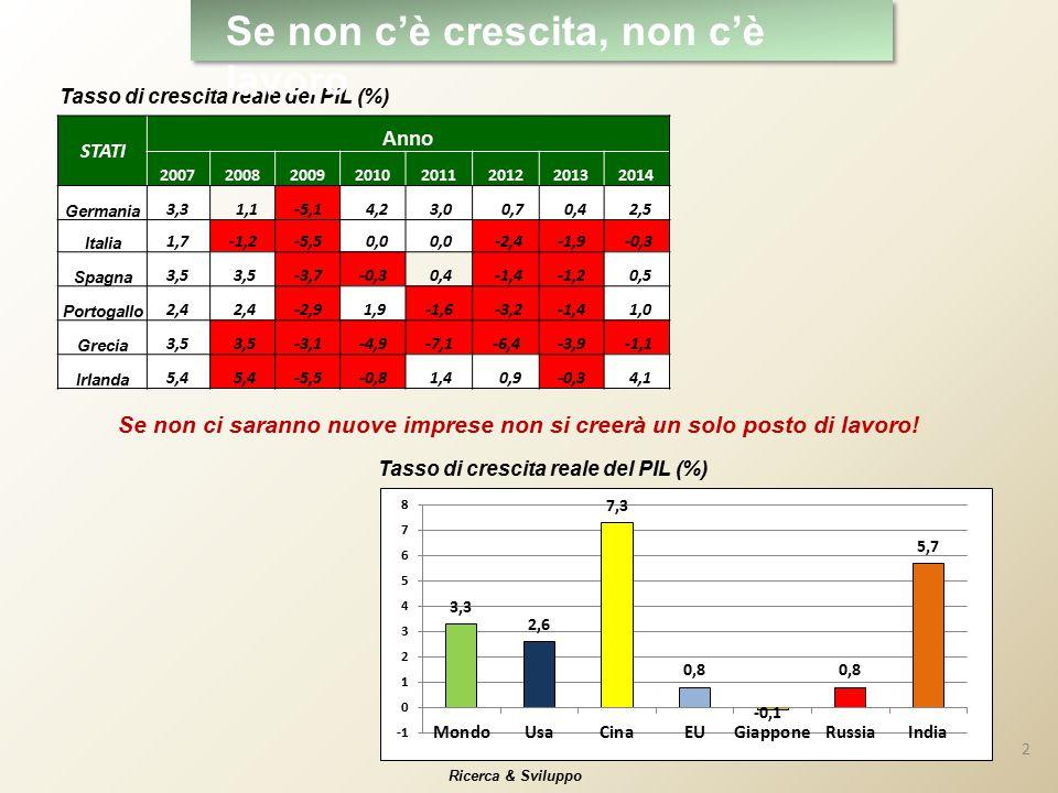STATI Anno 20072008200920102011201220132014 Germania 3,3 1,1-5,1 4,2 3,0 0,7 0,4 2,5 Italia 1,7-1,2-5,5 0,0 -2,4-1,9 -0,3 Spagna 3,5 -3,7-0,3 0,4 -1,4-1,2 0,5 Portogallo 2,4 -2,9 1,9-1,6 -3,2-1,4 1,0 Grecia 3,5 -3,1-4,9-7,1-6,4-3,9 -1,1 Irlanda 5,4 -5,5-0,8 1,4 0,9-0,3 4,1 Se non ci saranno nuove imprese non si creerà un solo posto di lavoro.