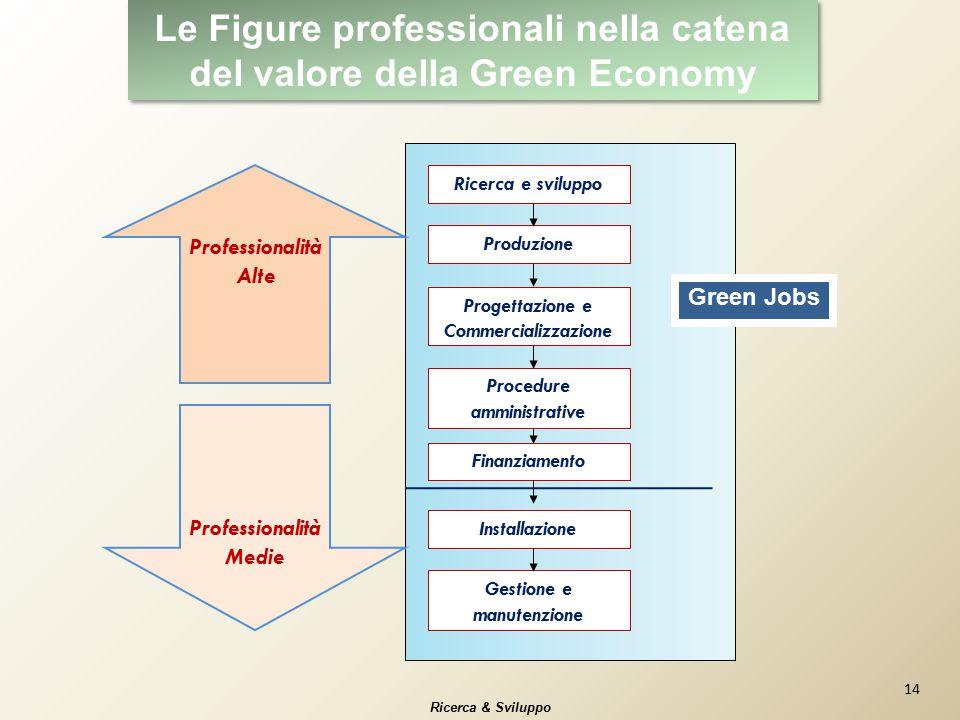 Ricerca e sviluppo Produzione Progettazione e Commercializzazione Finanziamento Installazione Gestione e manutenzione Professionalità Alte Professiona