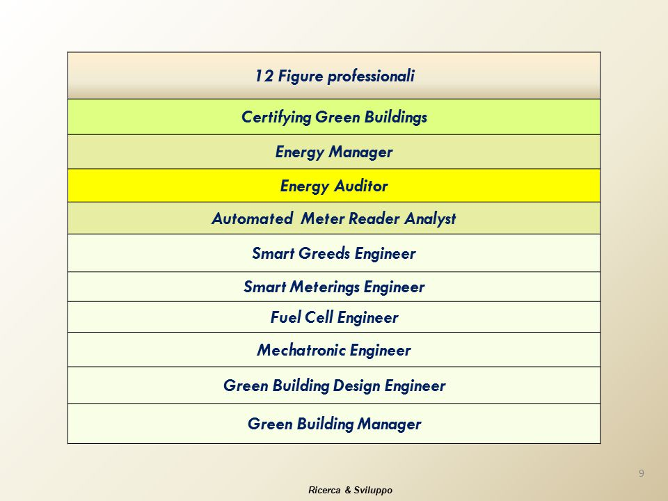 12 Figure professionali Certifying Green Buildings Energy Manager Energy Auditor Automated Meter Reader Analyst Smart Greeds Engineer Smart Meterings Engineer Fuel Cell Engineer Mechatronic Engineer Green Building Design Engineer Green Building Manager 9 Ricerca & Sviluppo