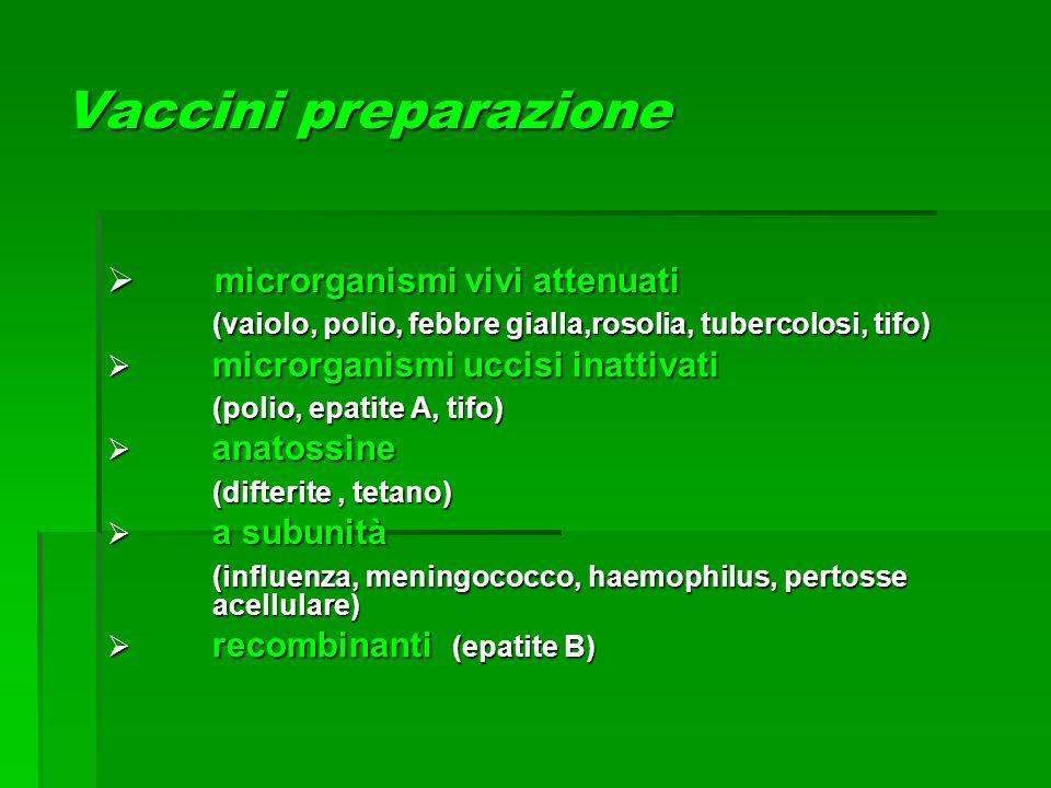 Vaccini preparazione  microrganismi vivi attenuati (vaiolo, polio, febbre gialla,rosolia, tubercolosi, tifo)  microrganismi uccisi inattivati (polio