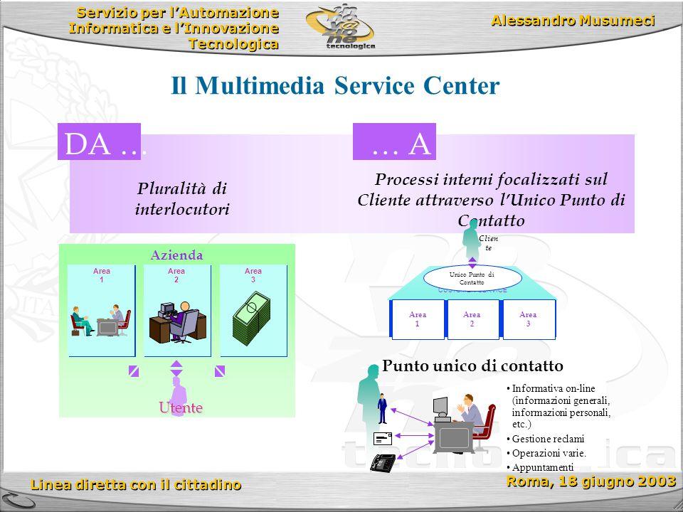 Servizio per l'Automazione Informatica e l'Innovazione Tecnologica Linea diretta con il cittadino Roma, 18 giugno 2003 Alessandro Musumeci DA …… A Azi