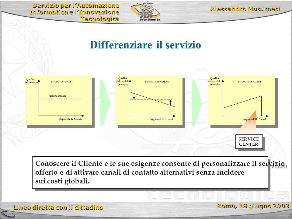Servizio per l'Automazione Informatica e l'Innovazione Tecnologica Linea diretta con il cittadino Roma, 18 giugno 2003 Alessandro Musumeci Qualità del