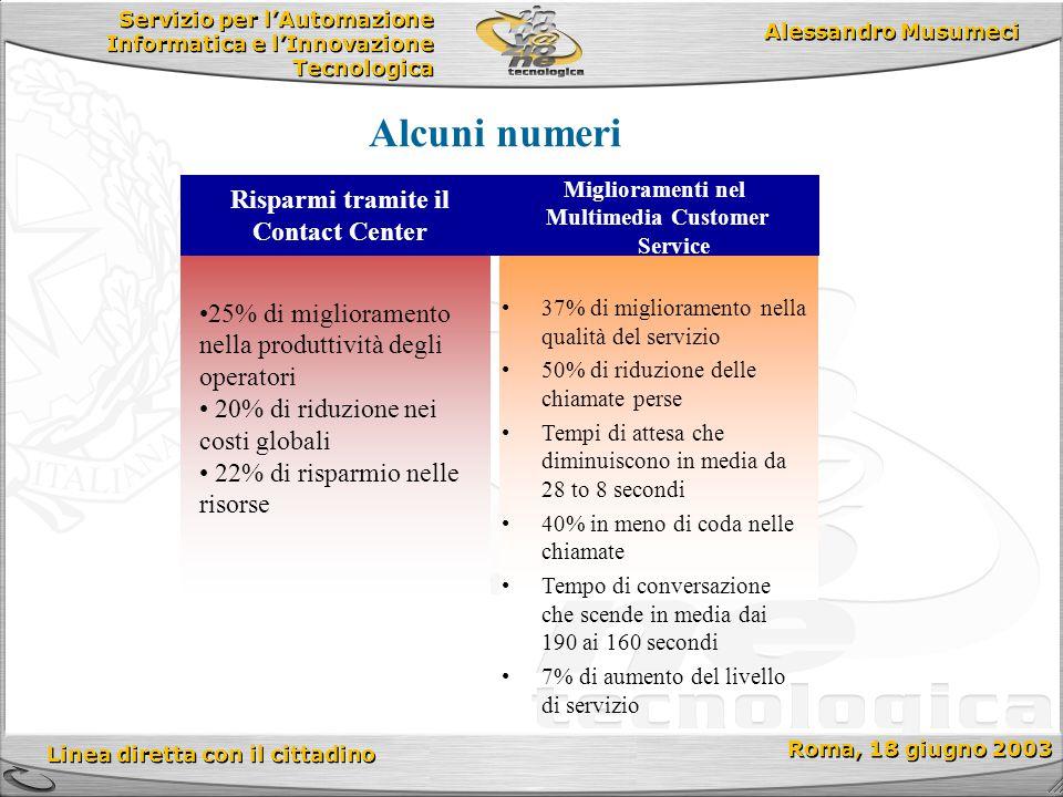 Servizio per l'Automazione Informatica e l'Innovazione Tecnologica Linea diretta con il cittadino Roma, 18 giugno 2003 Alessandro Musumeci Miglioramen