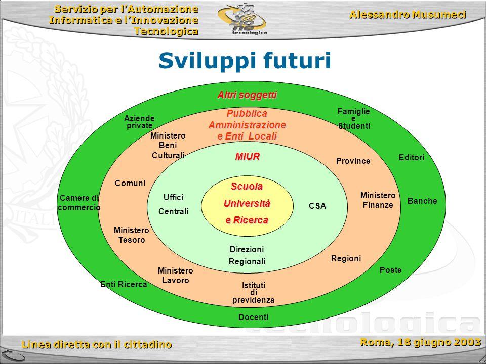 Servizio per l'Automazione Informatica e l'Innovazione Tecnologica Linea diretta con il cittadino Roma, 18 giugno 2003 Alessandro Musumeci Sviluppi fu