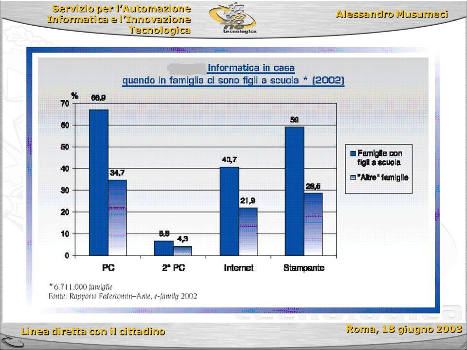 Servizio per l'Automazione Informatica e l'Innovazione Tecnologica Linea diretta con il cittadino Roma, 18 giugno 2003 Alessandro Musumeci