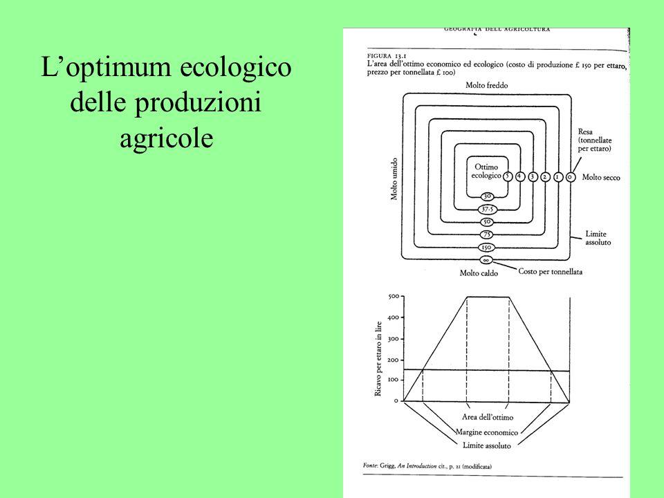 L'optimum ecologico delle produzioni agricole