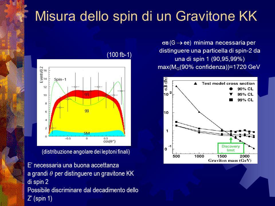  B (G  ee) minima necessaria per distinguere una particella di spin-2 da una di spin 1 (90,95,99%) max(M G (90% confidenza))=1720 GeV Misura dello spin di un Gravitone KK (100 fb-1) (distribuzione angolare dei leptoni finali) E' necessaria una buona accettanza a grandi  per distinguere un gravitone KK di spin 2 Possibile discriminare dal decadimento dello Z' (spin 1)