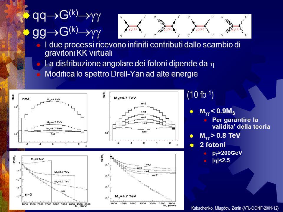  qq  G (k)   gg  G (k)   I due processi ricevono infiniti contributi dallo scambio di gravitoni KK virtuali  La distribuzione angolare dei fotoni dipende da   Modifica lo spettro Drell-Yan ad alte energie (10 fb -1 ) Kabachenko, Miagdov, Zenin (ATL-CONF-2001-12)  M  < 0.9M S  Per garantire la validita' della teoria  M  > 0.8 TeV  2 fotoni  p T >200GeV      <2.5