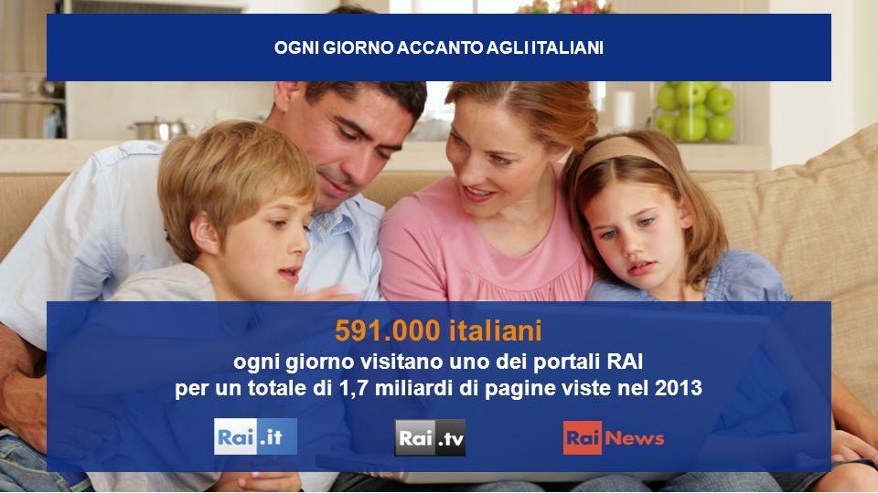 OGNI GIORNO ACCANTO AGLI ITALIANI 591.000 italiani ogni giorno visitano uno dei portali RAI per un totale di 1,7 miliardi di pagine viste nel 2013